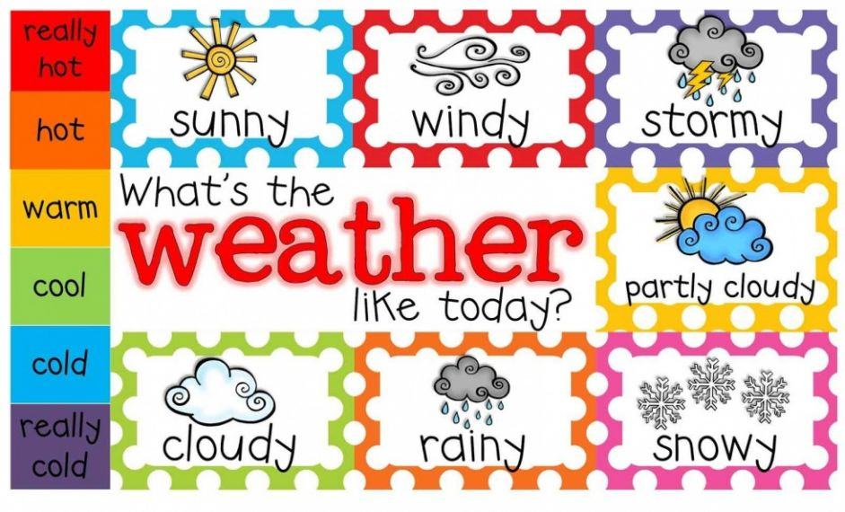 Our Topic - WEATHER